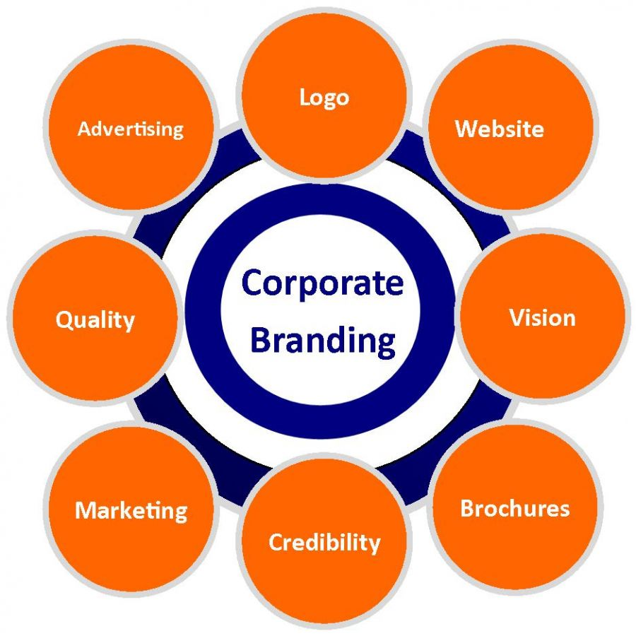 a strong corporate brand communications essay Branding essay a+ pages:5 words:1105 this is just a sample to get a unique essay  he further argues that brand development forms a foundational piece of the business marketing communication industries cannot do without  the degree of synergy between the product brand and the corporate brand depends on the architecture of the brand.
